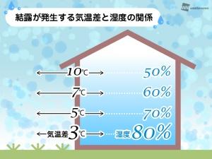 加湿器 床 濡れる 原因 対策 濡れない おすすめ 商品